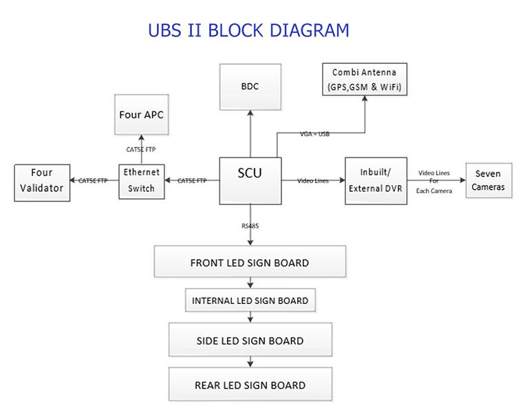 intelligent transport system ubs2